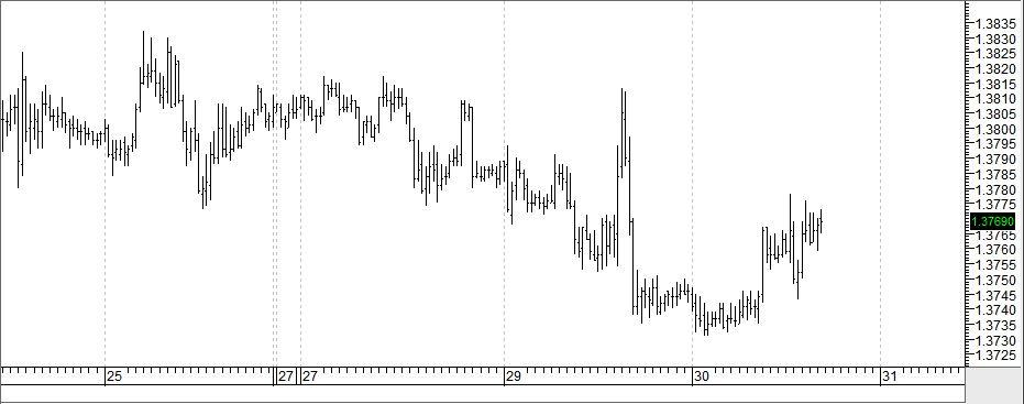 Kurs dolara na rynku forex