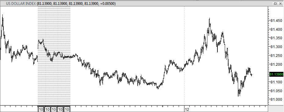 Kurs ruble forex