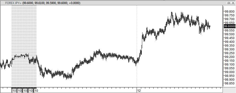 Forex eur usd prognoza