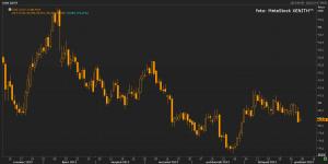index dolara - spadki