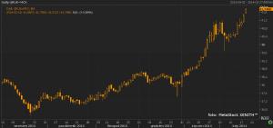 Rubel spada po zapowiedzi skupu dolarów