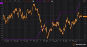 dolar kanadyjski a stopy procentowe